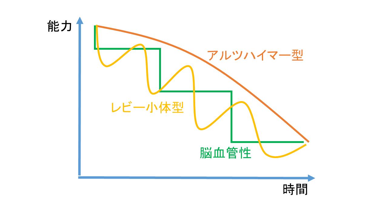 認知症症状の進行モデル