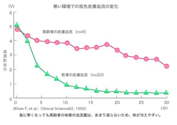 高齢者低体温