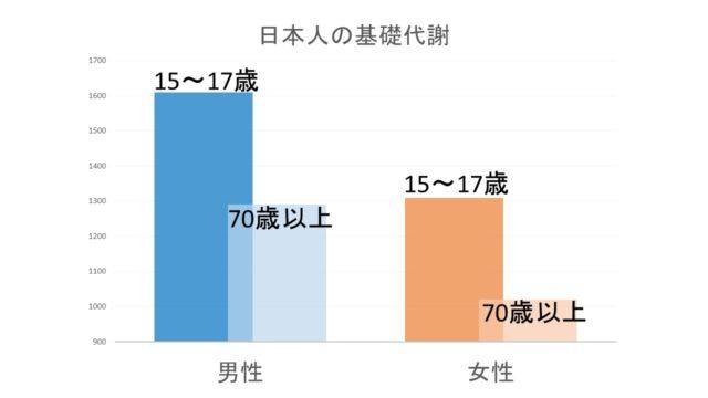 日本人年齢別基礎代謝